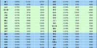 5月房价环比上涨 北上广深一线城市环比由跌转涨 - 浙江频道