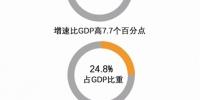 一季度杭州GDP增长7.4% 信息经济占比再提升 - 浙江新闻网