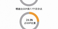 一季度杭州GDP增长7.4% 信息经济占比再提升 - 浙江网