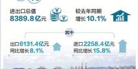 出口结构优化 前4个月浙江外贸增长超一成 - 浙江新闻网