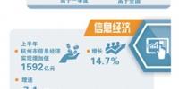 经济发展更稳、创新动力更足 上半年杭州全市GDP同比增长7.6% - 杭州网
