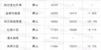 杭州最新二手房成交价出炉,满眼绿色,跌了多少,自己看吧…… - 杭州网