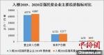 图为入榜2019、2020百强民营企业主要经济指标对比。 浙江省市场监管局供图 - 浙江网